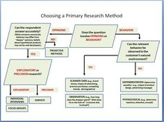 Quantitative research methods in educational planning questionnaire design Primary Research, Social Research, Social Work, P's Of Marketing, Digital Marketing, Questionnaire Design, Retail Technology, Quantitative Research, Consumer Behaviour