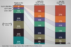"""The top 1% makes 18% of the national income but pays 27% of the taxes. How is that """"fair""""?"""