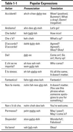 Italian Pronunciation, Italian Language, Single Words, Letting Go, Positivity, English, Let It Be, Tips, Languages