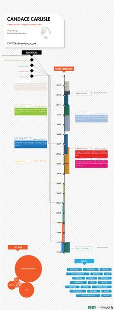 data visualization resume