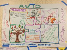 AVID one pager instructions   Science Books   Pinterest   History