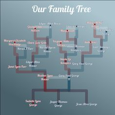 Family Tree Genogram Project - Find out where your Ancestors came from! - Display all your tree on your own Genealogy Website, check it out!