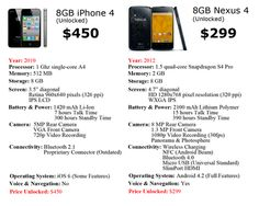 Apple's iPhone 4 vs Google's Nexus 4    Apologies to anybody who already wasted money on an iPhone.