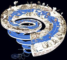 Aeons, eras and periods of life on Earth