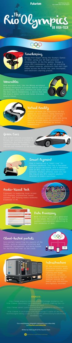 Smart rings, brain-zapping headphones, and virtual reality broadcasting.   Here's a look at the futuristic technology of the Rio Olympics.  http://futurism.com/images/the-rio-olympics-go-high-tech-infographic/?utm_campaign=coschedule&utm_source=pinterest&utm_medium=Futurism&utm_content=The%20Rio%20Olympics%20Go%20High-Tech%20%5BINFOGRAPHIC%5D