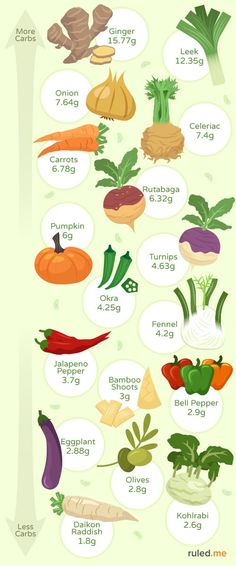 visual guide for commonly consumed higher carb vegetables