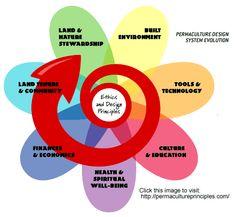 PERMACULTURE ACTIVIST - David Holmgren's 12 Principles for Permaculture Design.