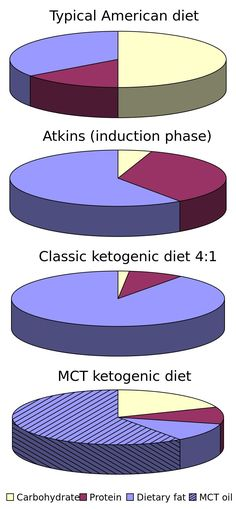 Benefits Of Ketogenic Diet-How Much Weight Can You Lose On Ketogenic Diet