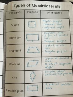 interactive notebook page helps students understand the different types of quadrilaterals and their attributes. interactive notebook page helps students understand the different types of quadrilaterals and their attributes. Math Charts, Math Anchor Charts, Math Strategies, Math Resources, Fifth Grade Math, Grade 3, Sixth Grade, Math Notes, Math Notebooks