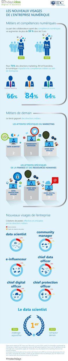 Infographie Observatoire IDC pour Microsoft : l'impact de la transformation numérique des métiers de l'entreprise