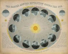 The Earth's Annual Revolution round the Sun c.1860