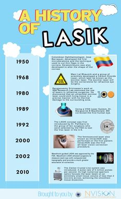 A History of LASIK