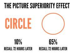 Picture Superiority Effect #presentation #design