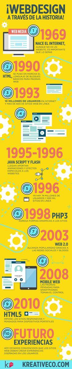 Evolución del Diseño web a lo largo del tiempo #infografia #infographic #design | TICs y Formación