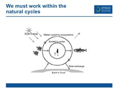 We must work within the natural cycles