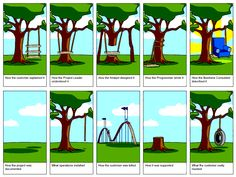 IT project management:  This is classic!