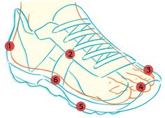 How to Buy the Right Running Shoes  http://www.runnersworld.com/running-shoes/how-to-buy-the-right-running-shoes