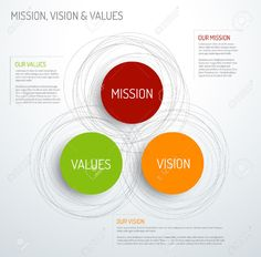 36475431-Vector-Mission-vision-and-values-diagram-schema-infographic-Stock-Vector.jpg (1300×1279)