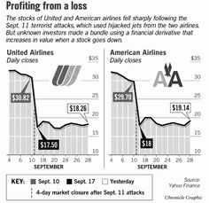9-11 Research: Put Options & Insider Trading