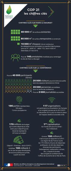 Les chiffres clés de la COP 21 - France-Diplomatie - Ministère des Affaires étrangères et du Développement international Un Climate Change Conference, Ap French, Teaching French, Videos, Cities, France, Culture, Sustainable Development, Environment