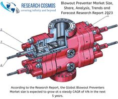 Middle East is expected to dominate the Blowout Preventer market,owing to the increasing onshore drilling activities in this region. Research Report, Variables, Middle East, Public, Construction, How To Get, Activities, Marketing, Building