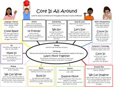 Ideas on how to embed core vocabulary in learning centers in an early childhood classroom. Early Math, Early Reading, Math Manipulatives, Learning Time, Math Skills, Learning Centers, Speech And Language, Speech Therapy, Early Childhood