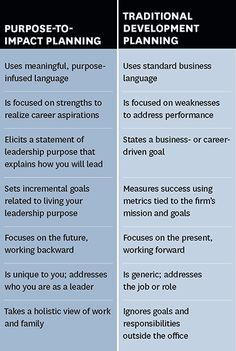 From Purpose to Impact - HBR
