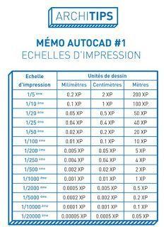 Tableau Echelle D Impression Autocad Tableau Echelle D Impression Autocad De Nombreux Dessinateurs Trouvent Une Grande Difficulte Pour Realis Autocad Genies