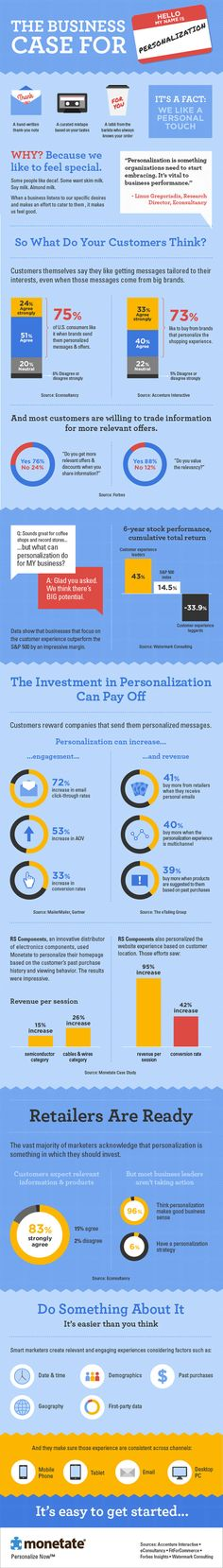 business-case-for-personalization