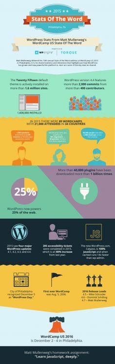 El 25% de Internet funciona con #WordPress