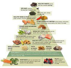 The Anti-Inflammatory Diet: Arizona Center for Integrative Medicine