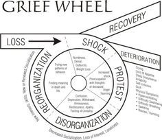 The grief wheel. Steps people go through after a tragedy. The grief wheel. Steps people go through after a tragedy. Writing Resources, Writing Help, Writing Tips, Grief Counseling, School Counseling, Coaching, Pseudo Science, Stress, Grief Loss