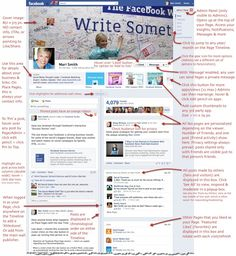 FB for business pages - 21 key points to know Definitely need to read more into this!