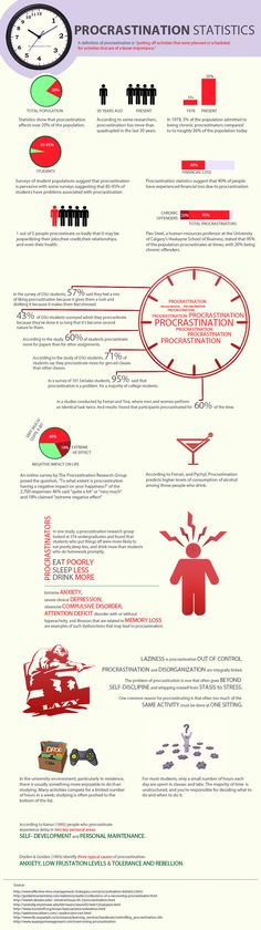 Statistics and facts regarding the effects of procrastination and its physical and mental impact.