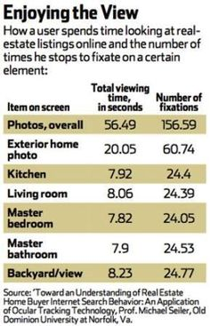 What Do Online Home Buyers Look At?