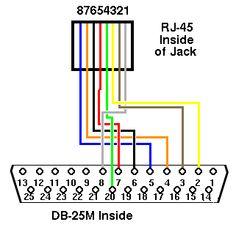 pin by cat6wiring on rj45 wiring diagram pinterest diagram rh pinterest com