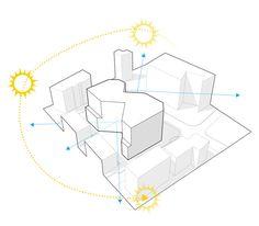 88 logements collectifs à Issy-les-Moulineaux 2014, concours, projet non lauréat, chef de projet - VIVIEN GIMENEZ ARCHITECTURE Concept Board Architecture, Landscape Architecture, Architecture Design, Diagram Design, Ppt Design, Sun Path Diagram, Axonometric Drawing, Site Analysis, Architecture Graphics