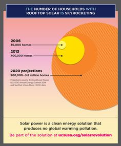 Rooftop solar electricity production is changing the way hundreds of thousands of homeowners.....