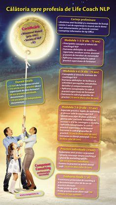 Cursurile de formare ca Specialist în Activitatea de Coaching organizate de Competent Consulting sunt considerate cele mai serioase de pe piața românească. De aceea, am creat un infografic care explicitează parcursul de un an dintre momentul începerii cursului și cel al obținerii certificatului de absolvire emis de Ministerul Muncii și Ministerul Educației, ce dă drept de liberă practică în România și Uniunea Europeană. Cursul este certificat și de Society of NLP (SUA) și ICI (Germania).