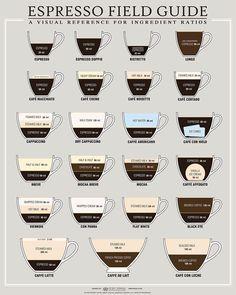 Coffee measuring guide