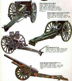 Орудия полевой артиллерии  первой  мировой  войны