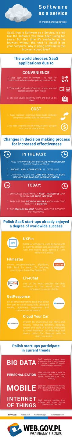Software as a service in Poland and worldwide