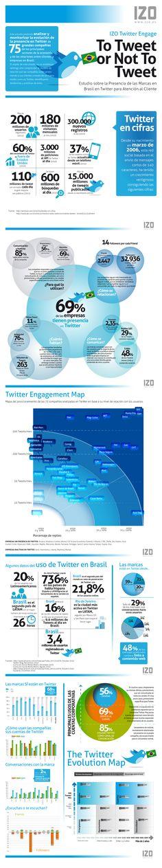 Datos de Twitter en Brasil #infografia