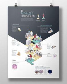 The pathology lab process  https://redlegagenda.com/2015/11/22/isometric-poster-design-the-pathology-lab-process/ #informationdesign #infographic #design #project #lab #pathology