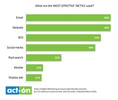Marketing Strategy - More than three-quarters (78%) of business leaders say their company's digital marketing efforts are somewhat or very successful, according to a recent report from Act-On Software and Ascend2.