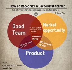 How Investors Recognize a Successful Startup Early On (Infographic)