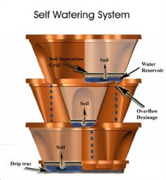vertical stacking planters watering system
