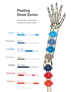 Creative Posting: The Art of Timing in Social Media. Market and promote at the right time to boost social media exposure. Avoid These Social Media Dead Zones Infographics
