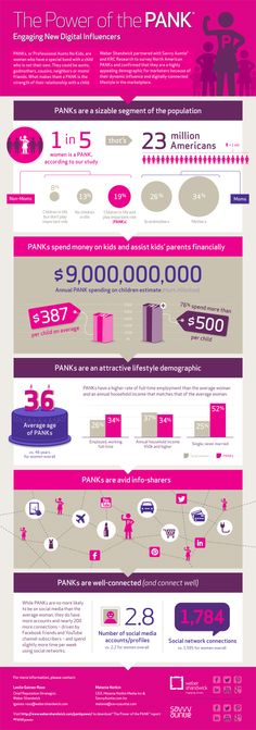 Digital Women Influencers Study: The Power of the PANK®