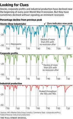 The Outlook: Is the U.S. poised for another recession? http://on.wsj.com/1S6rMbf  via @WSJ